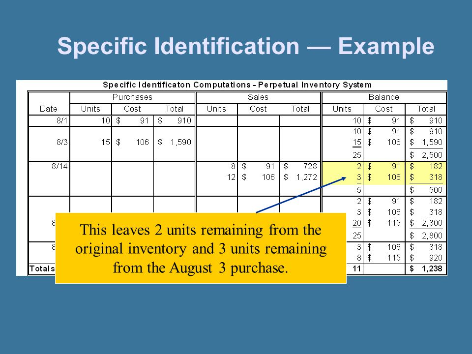 Specific Identification — Example This leaves 2 units remaining from the original inventory and 3 units remaining from the August 3 purchase.
