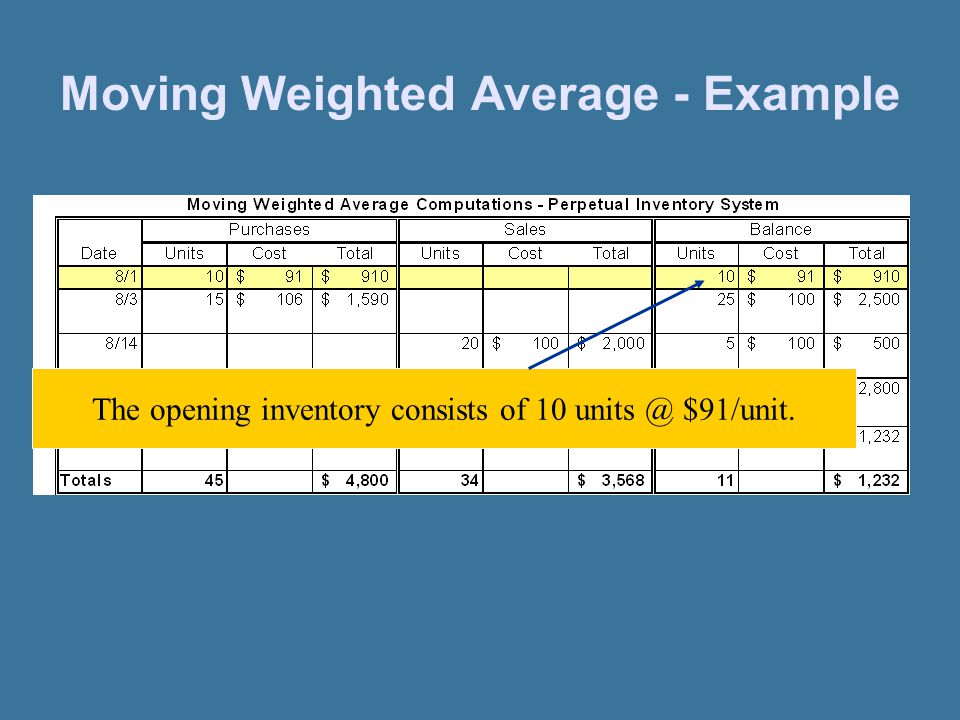 Moving Weighted Average - Example The opening inventory consists of 10 units @ $91/unit.