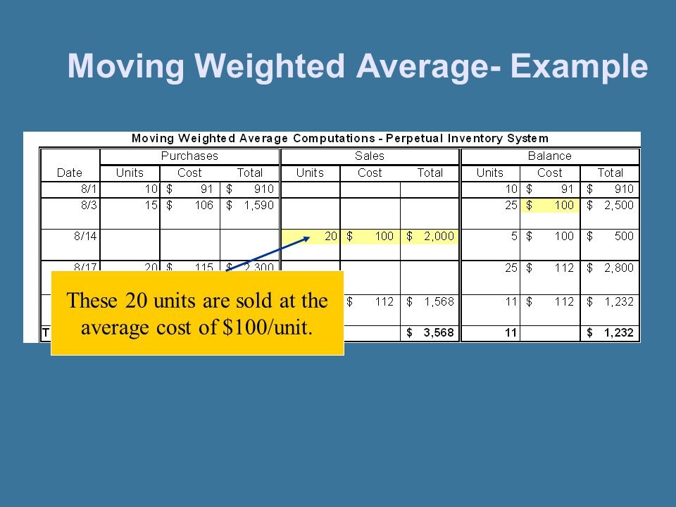 Moving Weighted Average- Example These 20 units are sold at the average cost of $100/unit.