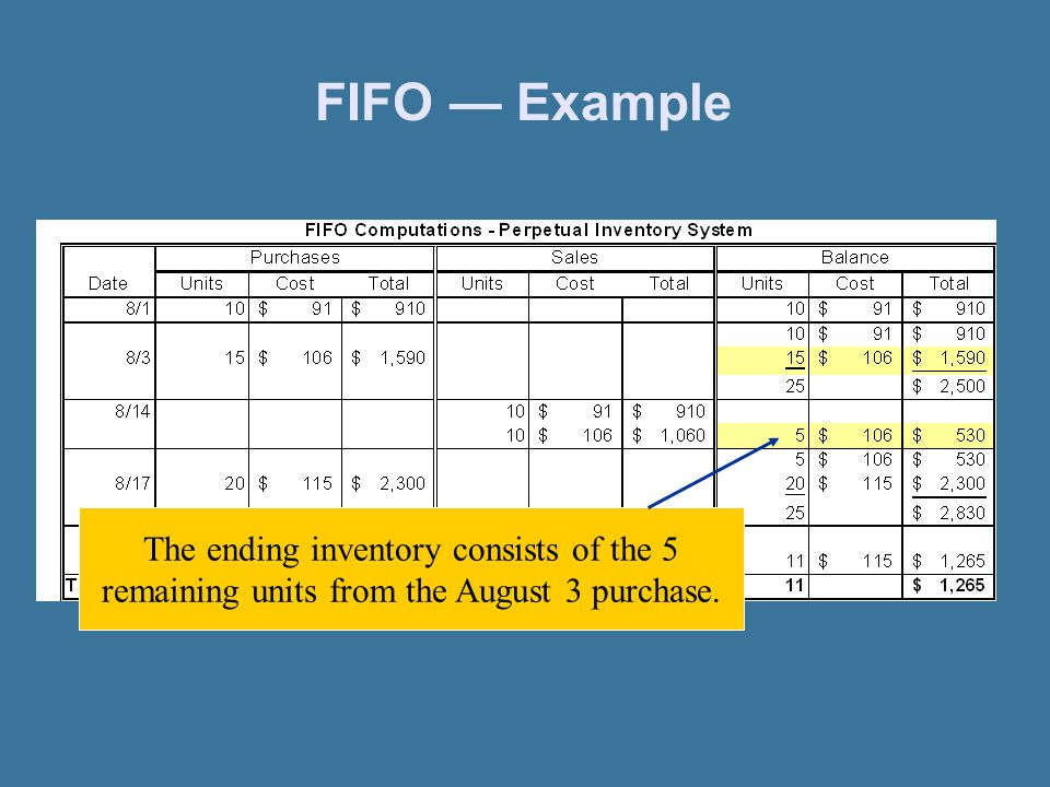 FIFO — Example The ending inventory consists of the 5 remaining units from the August 3 purchase.