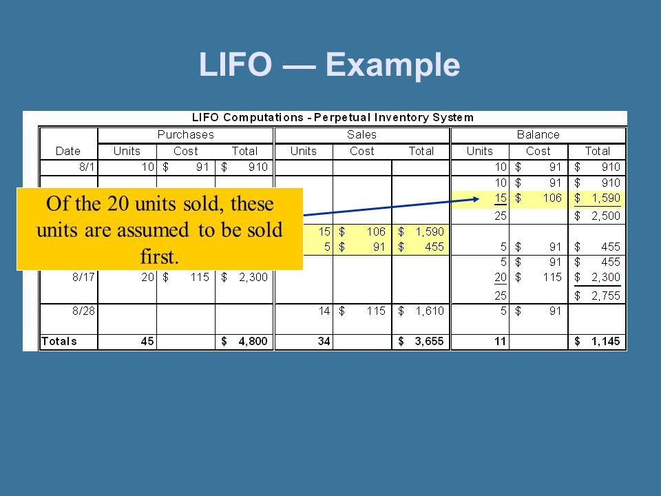 LIFO — Example Of the 20 units sold, these units are assumed to be sold first.