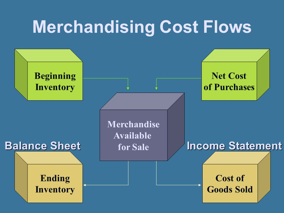 Merchandise Available for Sale Net Cost of Purchases Cost of Goods Sold Beginning Inventory Ending Inventory Balance Sheet Income Statement Merchandis
