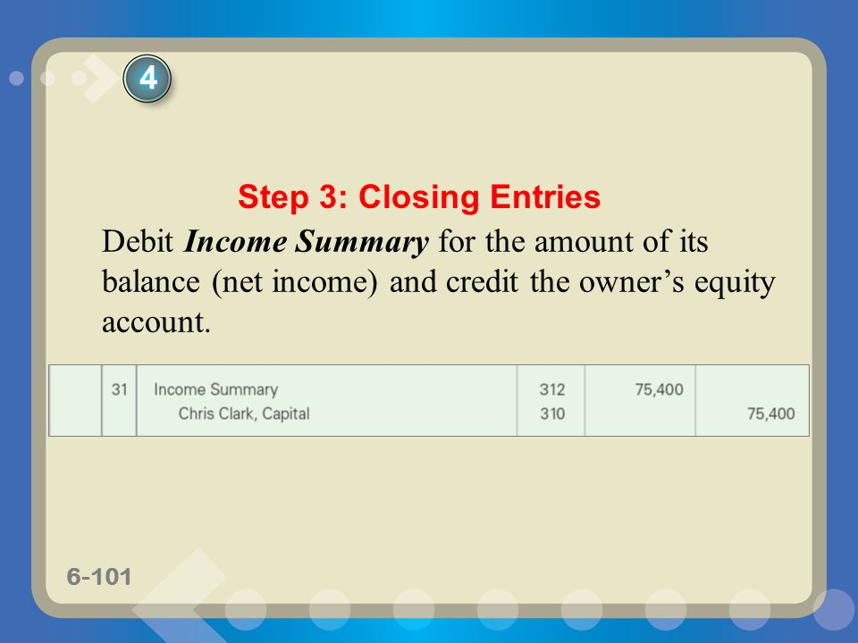 6-101 Debit Income Summary for the amount of its balance (net income) and credit the owner's equity account. Step 3: Closing Entries 4