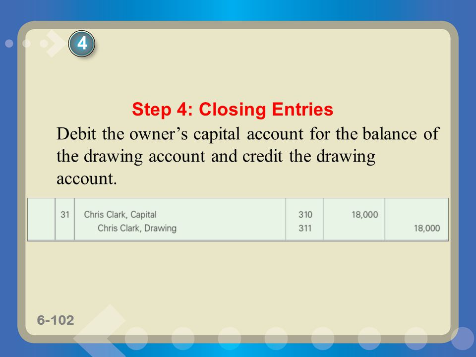 6-102 Debit the owner's capital account for the balance of the drawing account and credit the drawing account. Step 4: Closing Entries 4