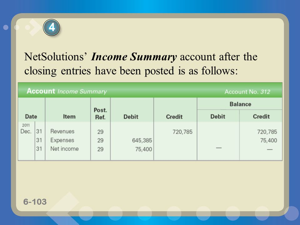 6-103 NetSolutions' Income Summary account after the closing entries have been posted is as follows: 4