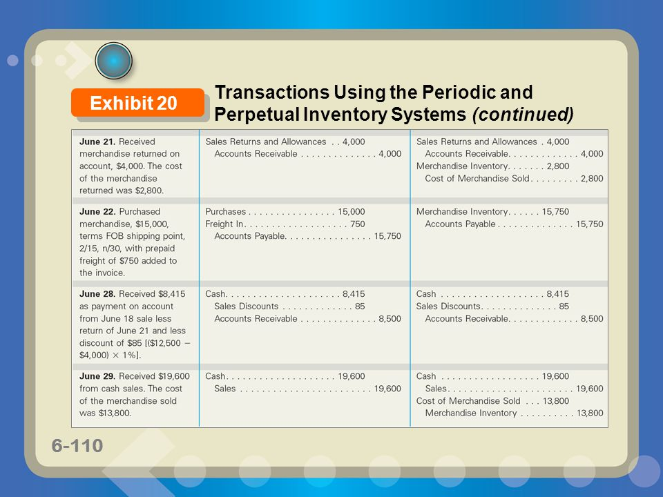 6-110 Transactions Using the Periodic and Perpetual Inventory Systems (continued) Exhibit 20