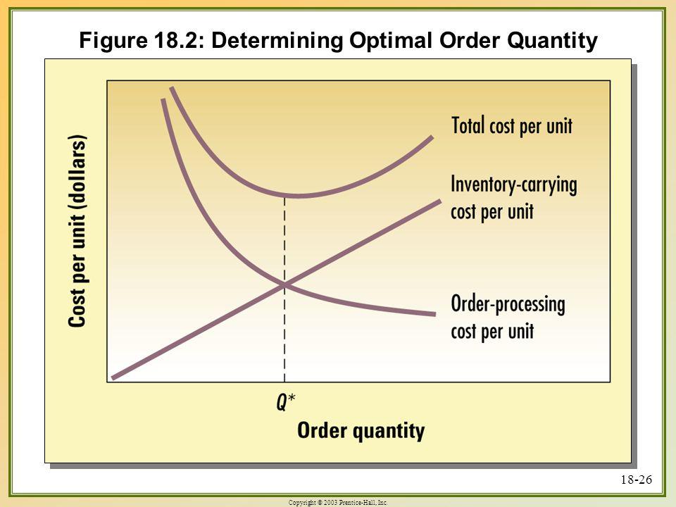 Copyright © 2003 Prentice-Hall, Inc. 18-26 Figure 18.2: Determining Optimal Order Quantity