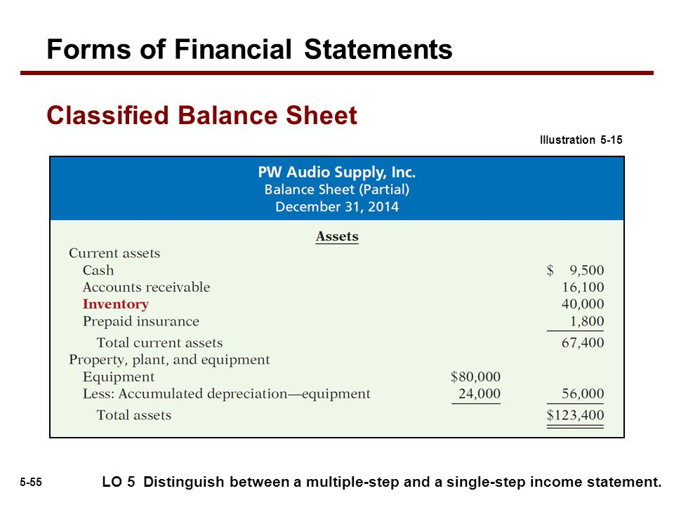 5-55 LO 5 Distinguish between a multiple-step and a single-step income statement. Forms of Financial Statements Illustration 5-15 Classified Balance S