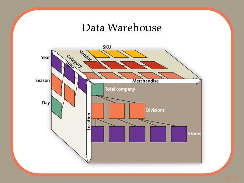 15-12 Data Warehouse