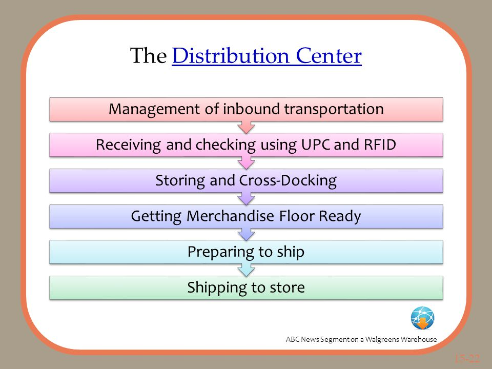 15-22 The Distribution CenterDistribution Center Shipping to store Preparing to ship Getting Merchandise Floor Ready Storing and Cross-Docking Receiving and checking using UPC and RFID Management of inbound transportation ABC News Segment on a Walgreens Warehouse
