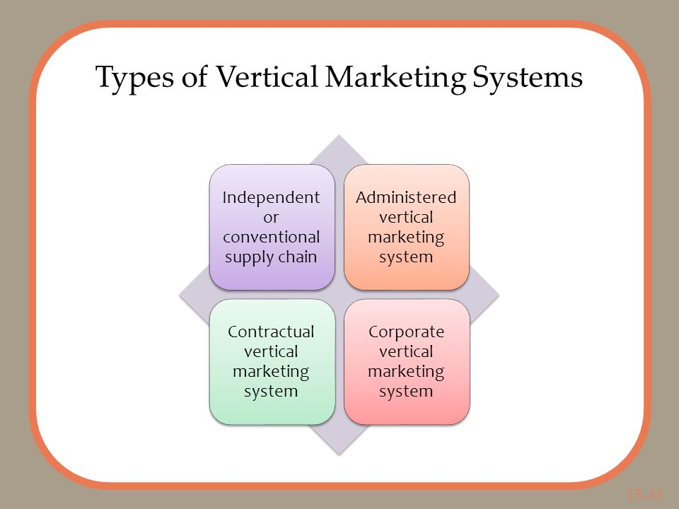 15-33 Types of Vertical Marketing Systems Independent or conventional supply chain Administered vertical marketing system Contractual vertical marketing system Corporate vertical marketing system