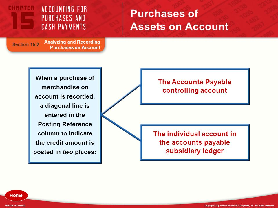 Copyright © by The McGraw-Hill Companies, Inc. All rights reserved.Glencoe Accounting Purchases of Assets on Account Analyzing and Recording Purchases