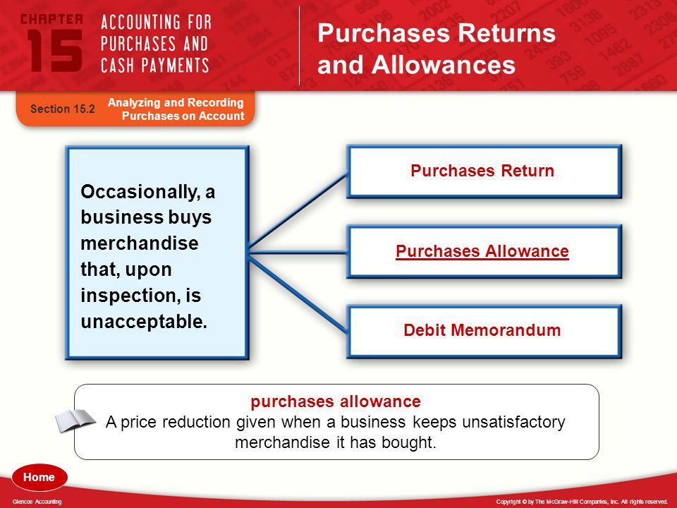 Copyright © by The McGraw-Hill Companies, Inc. All rights reserved.Glencoe Accounting Purchases Returns and Allowances Analyzing and Recording Purchas