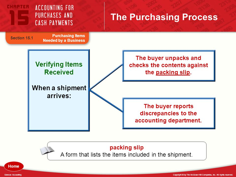 Copyright © by The McGraw-Hill Companies, Inc. All rights reserved.Glencoe Accounting The Purchasing Process Purchasing Items Needed by a Business Sec