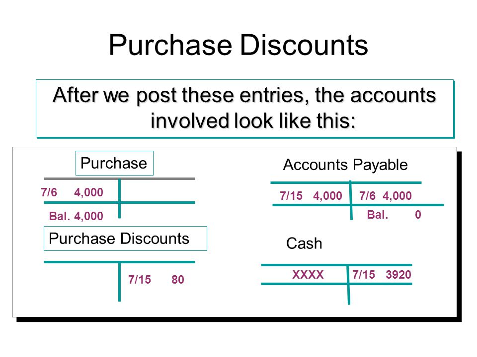 Purchase Discounts After we post these entries, the accounts involved look like this: Purchase Accounts Payable 7/6 4,000 7/15 80 7/15 4,000 Bal.