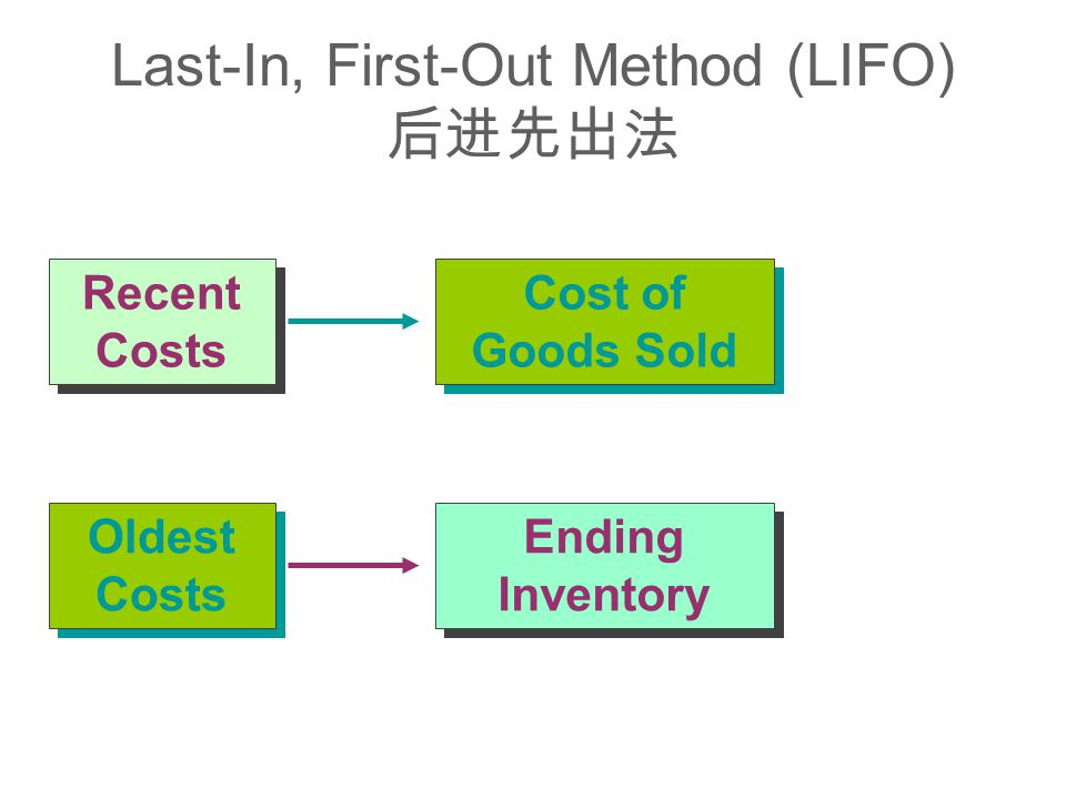 Cost of Goods Sold Ending Inventory Recent Costs Oldest Costs Last-In, First-Out Method (LIFO) 后进先出法