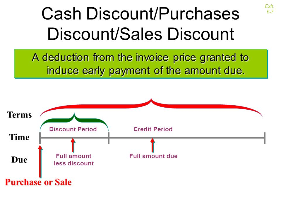 Cash Discount/Purchases Discount/Sales Discount A deduction from the invoice price granted to induce early payment of the amount due. Terms Time Due D