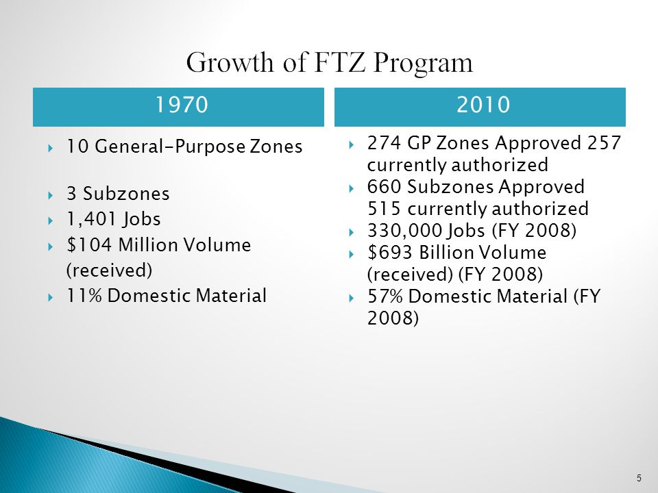 1970 2010  10 General-Purpose Zones  3 Subzones  1,401 Jobs  $104 Million Volume (received)  11% Domestic Material  274 GP Zones Approved 257 cu