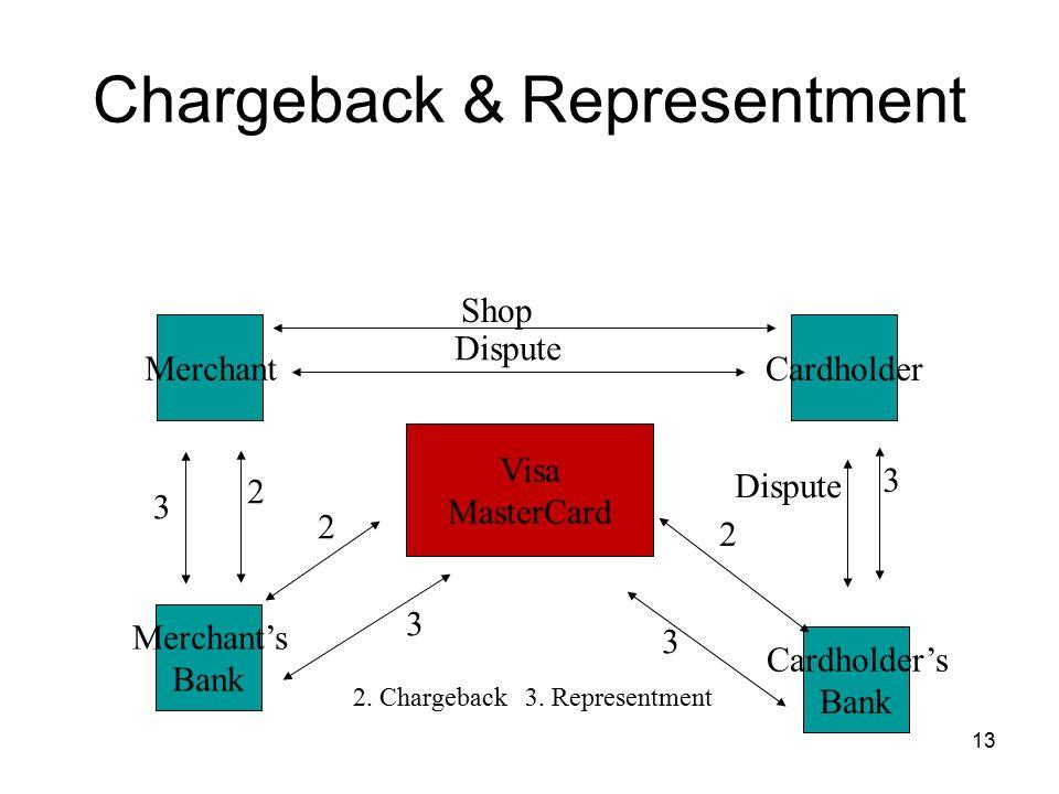 13 Chargeback & Representment Merchant Visa MasterCard Cardholder Shop Merchant's Bank Cardholder's Bank 2.