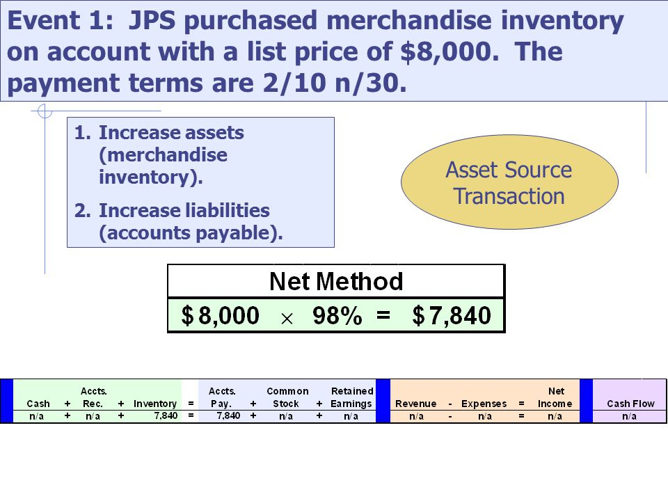 Event 1: JPS purchased merchandise inventory on account with a list price of $8,000.