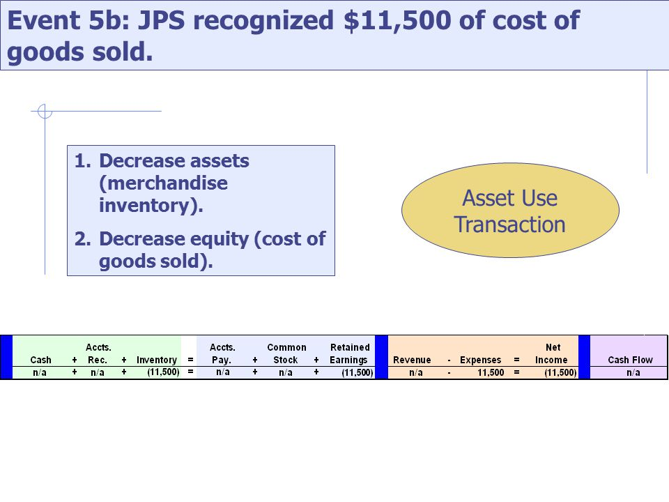 Event 5b: JPS recognized $11,500 of cost of goods sold.