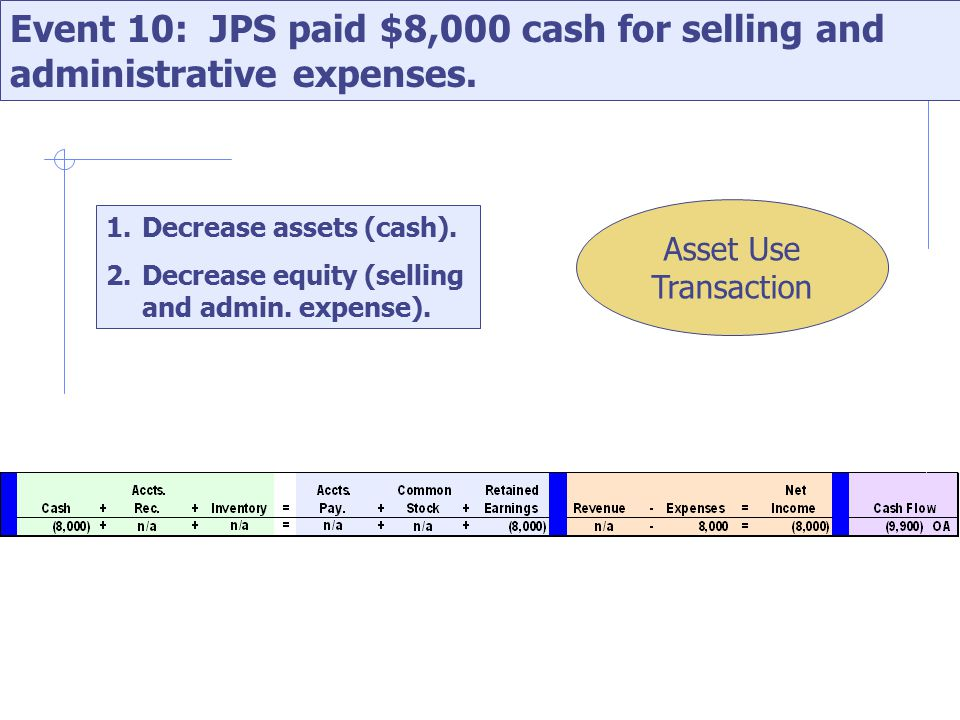 Event 10: JPS paid $8,000 cash for selling and administrative expenses.