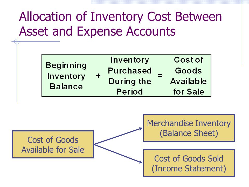 Allocation of Inventory Cost Between Asset and Expense Accounts Cost of Goods Available for Sale Merchandise Inventory (Balance Sheet) Cost of Goods Sold (Income Statement)