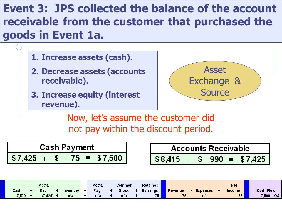 Event 3: JPS collected the balance of the account receivable from the customer that purchased the goods in Event 1a.