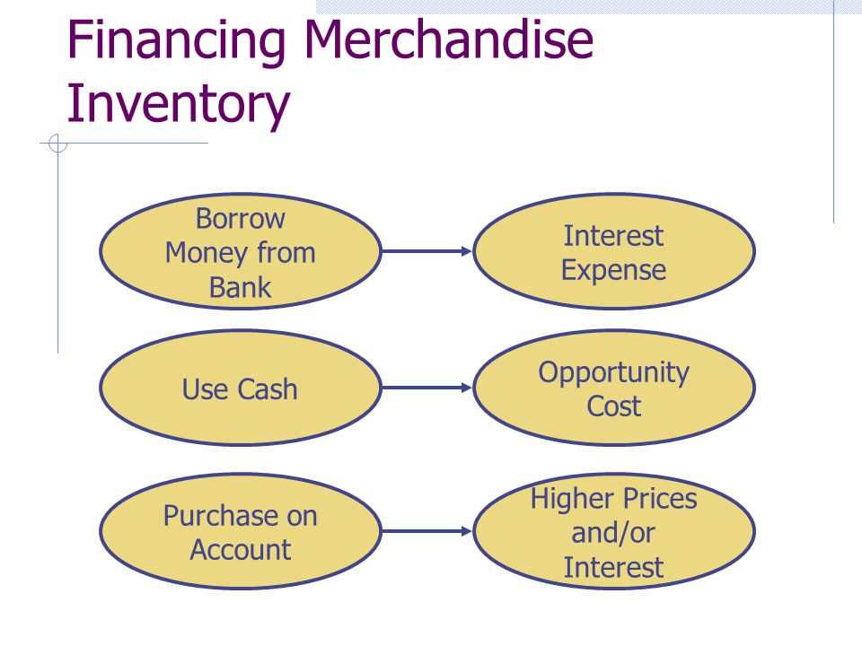 Financing Merchandise Inventory Borrow Money from Bank Interest Expense Use Cash Opportunity Cost Purchase on Account Higher Prices and/or Interest