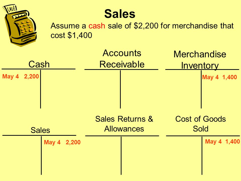 Sales Revenue—Perpetual System Recorded when earnedRecorded when earned –Revenue recognition principle Two entries are made for each saleTwo entries are made for each sale –To record sale –To record cost of merchandise sold