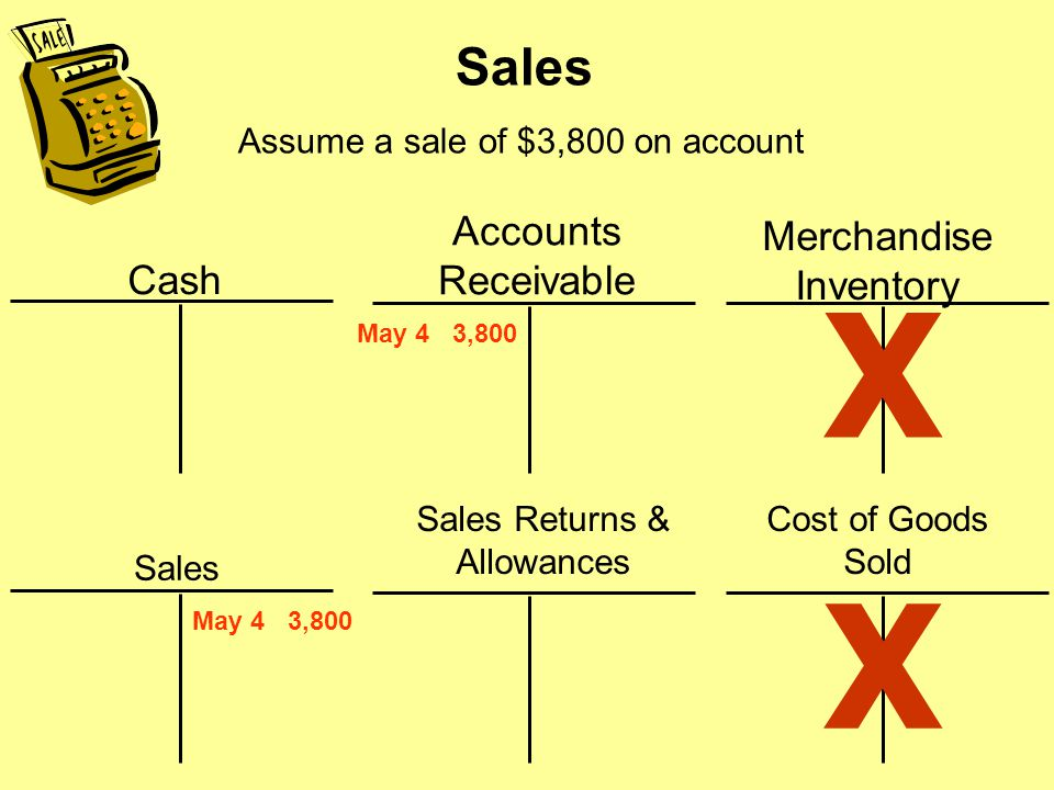 Sales Revenues — Periodic System Record when earned - revenue recognition principleRecord when earned - revenue recognition principle Only ONE entry is made for each sale in a periodic inventory systemOnly ONE entry is made for each sale in a periodic inventory system NONE to record cost of goods sold as in a perpetual inventory systemNONE to record cost of goods sold as in a perpetual inventory system