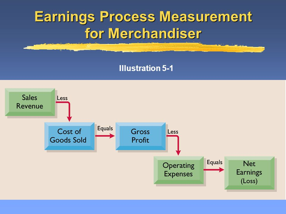 Primary source of revenues is the sale of merchandisePrimary source of revenues is the sale of merchandise –Sales revenue Expenses for a merchandising company are divided into two categoriesExpenses for a merchandising company are divided into two categories –Cost of goods sold –Operating expenses Merchandising Company Revenues and Expenses