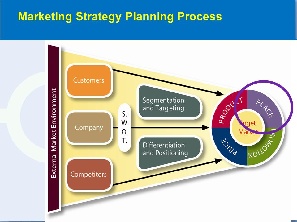 Marketing Strategy Planning Process