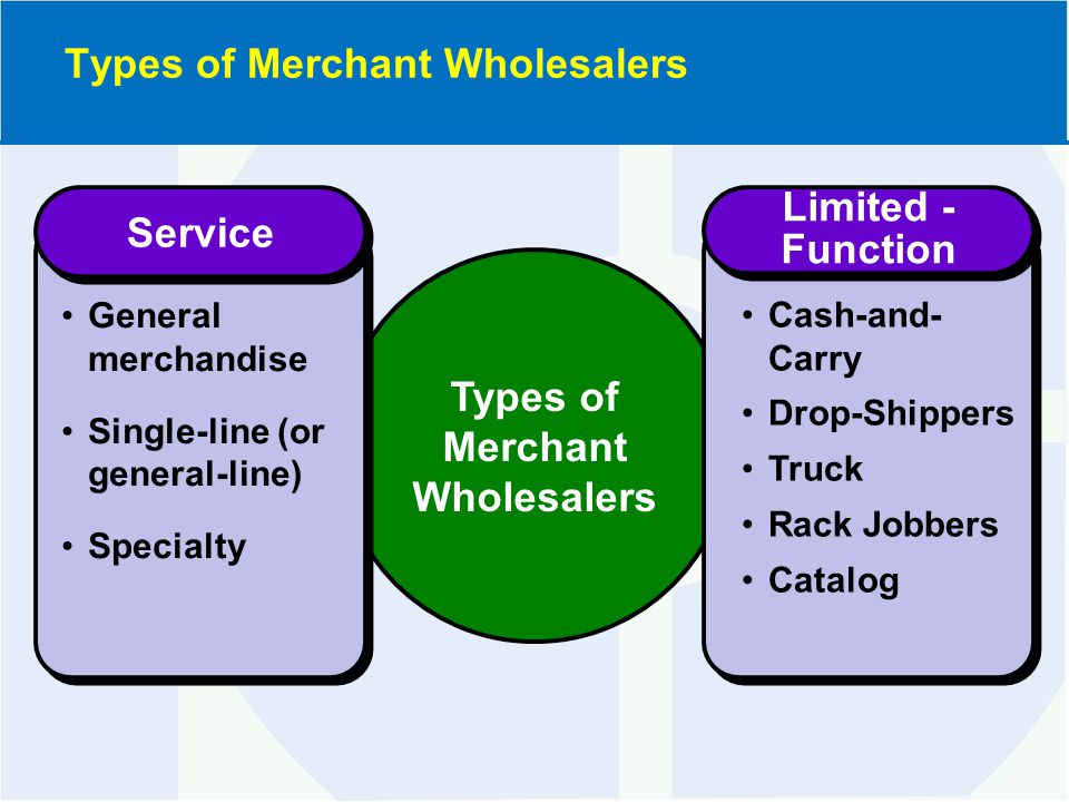 Types of Merchant Wholesalers Service Limited - Function Limited - Function General merchandise Single-line (or general-line) Specialty Cash-and- Carry Drop-Shippers Truck Rack Jobbers Catalog Types of Merchant Wholesalers