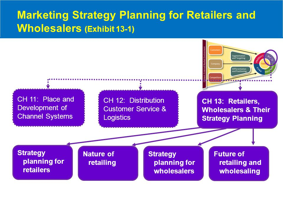 What Will Happen to Retailers and Wholesalers in the Future.