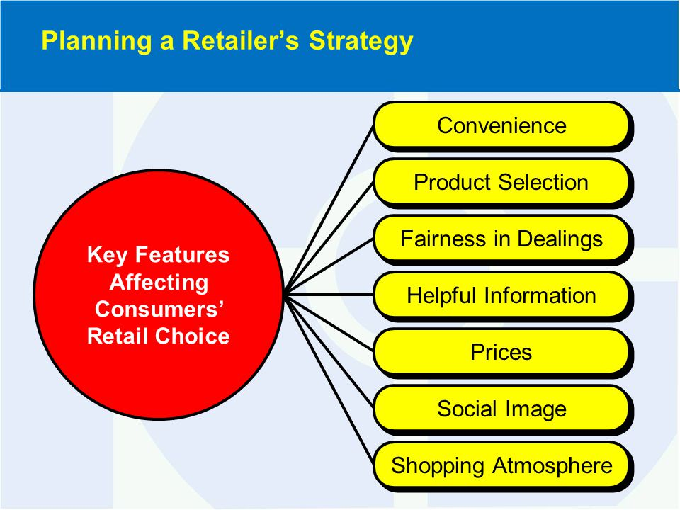 6.Know what progressive wholesalers are doing to modernize their operations and marketing strategies.