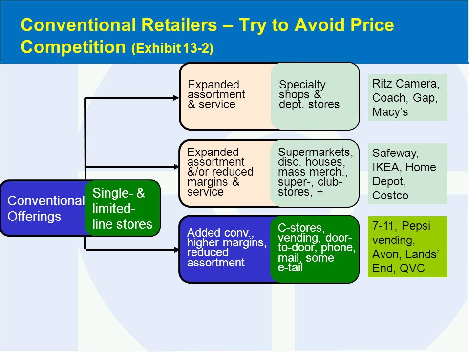 Conventional Offerings Single- & limited- line stores Expanded assortment &/or reduced margins & service Supermarkets, disc.