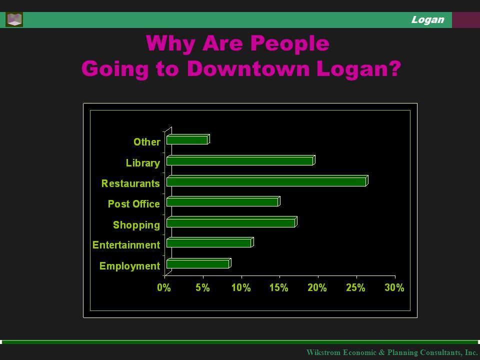 Wikstrom Economic & Planning Consultants, Inc. Logan Why Are People Going to Downtown Logan