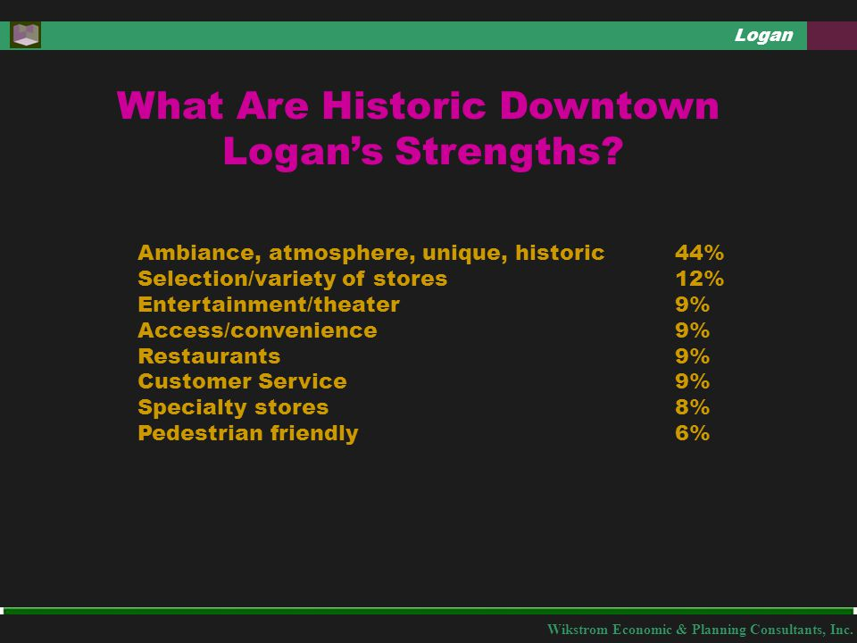 Wikstrom Economic & Planning Consultants, Inc. Logan What Are Historic Downtown Logan's Strengths? Ambiance, atmosphere, unique, historic Selection/va