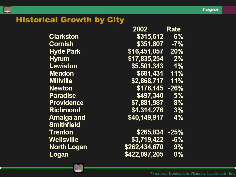 Wikstrom Economic & Planning Consultants, Inc.Logan What Are Historic Downtown Logan's Strengths.