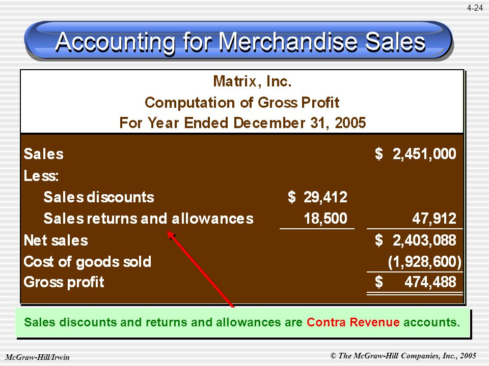 © The McGraw-Hill Companies, Inc., 2005 McGraw-Hill/Irwin 4-24 Accounting for Merchandise Sales Sales discounts and returns and allowances are Contra Revenue accounts.