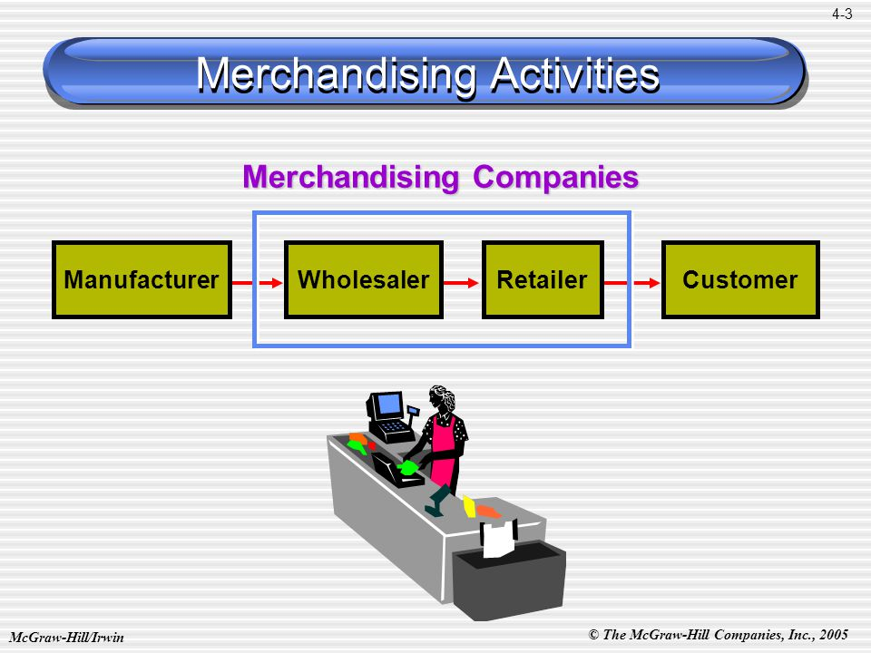 © The McGraw-Hill Companies, Inc., 2005 McGraw-Hill/Irwin 4-3 ManufacturerWholesalerRetailerCustomer Merchandising Companies Merchandising Activities