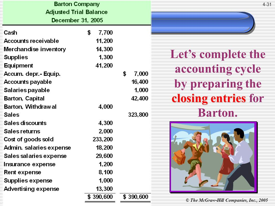 © The McGraw-Hill Companies, Inc., 2005 McGraw-Hill/Irwin 4-31 Let's complete the accounting cycle by preparing the closing entries closing entries for Barton.