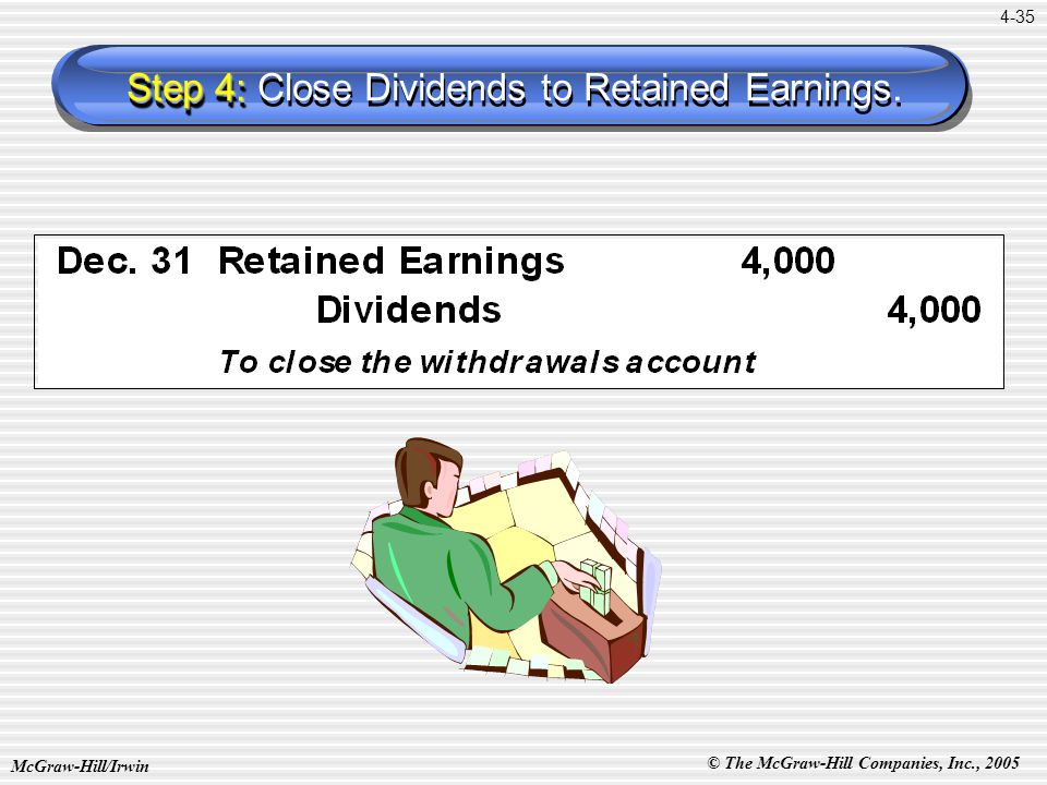 © The McGraw-Hill Companies, Inc., 2005 McGraw-Hill/Irwin 4-35 Step 4: Step 4: Close Dividends to Retained Earnings.