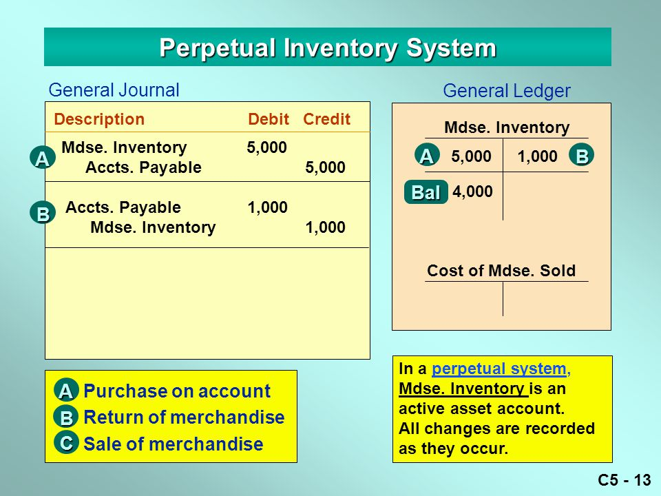 C5 - 13 Perpetual Inventory System General Journal DescriptionDebitCredit General Ledger Mdse. Inventory5,000 Accts. Payable5,000 Accts. Payable 1,000