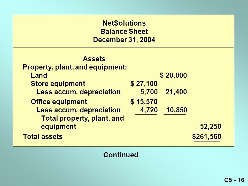 C5 - 16 NetSolutions Balance Sheet December 31, 2004 Assets Property, plant, and equipment: Land$ 20,000 Store equipment$ 27,100 Less accum.