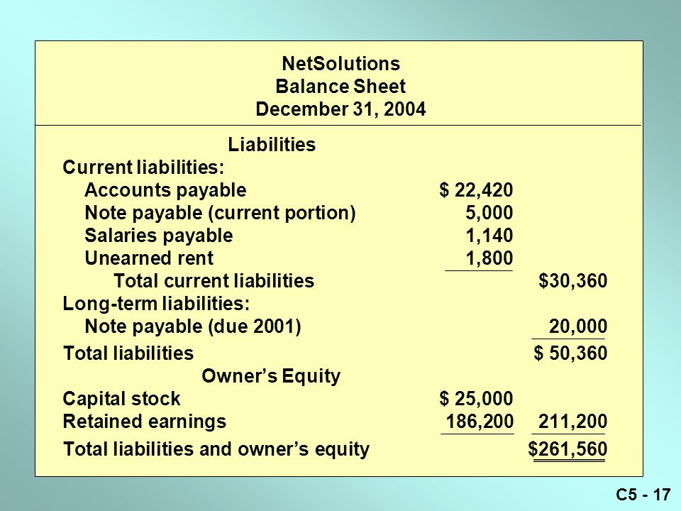 C5 - 17 NetSolutions Balance Sheet December 31, 2004 Liabilities Current liabilities: Accounts payable$ 22,420 Note payable (current portion)5,000 Sal