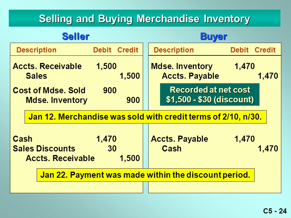 C5 - 24 Selling and Buying Merchandise Inventory DescriptionDebitCredit Accts. Receivable1,500 Sales1,500 Cost of Mdse. Sold900 Mdse. Inventory900 Cas