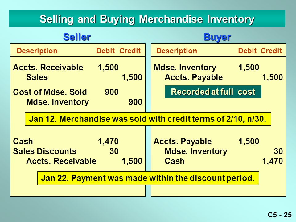C5 - 25 Selling and Buying Merchandise Inventory DescriptionDebitCredit Accts. Receivable1,500 Sales1,500 Cost of Mdse. Sold900 Mdse. Inventory900 Cas