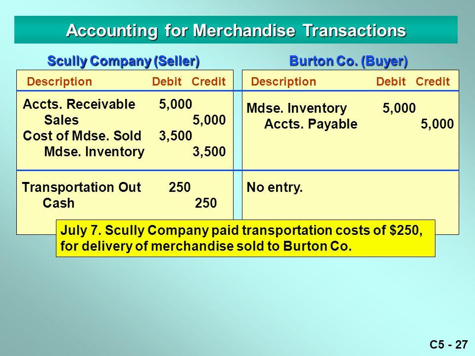 C5 - 27 Accounting for Merchandise Transactions DescriptionDebitCredit Transportation Out250 Cash250 Mdse.